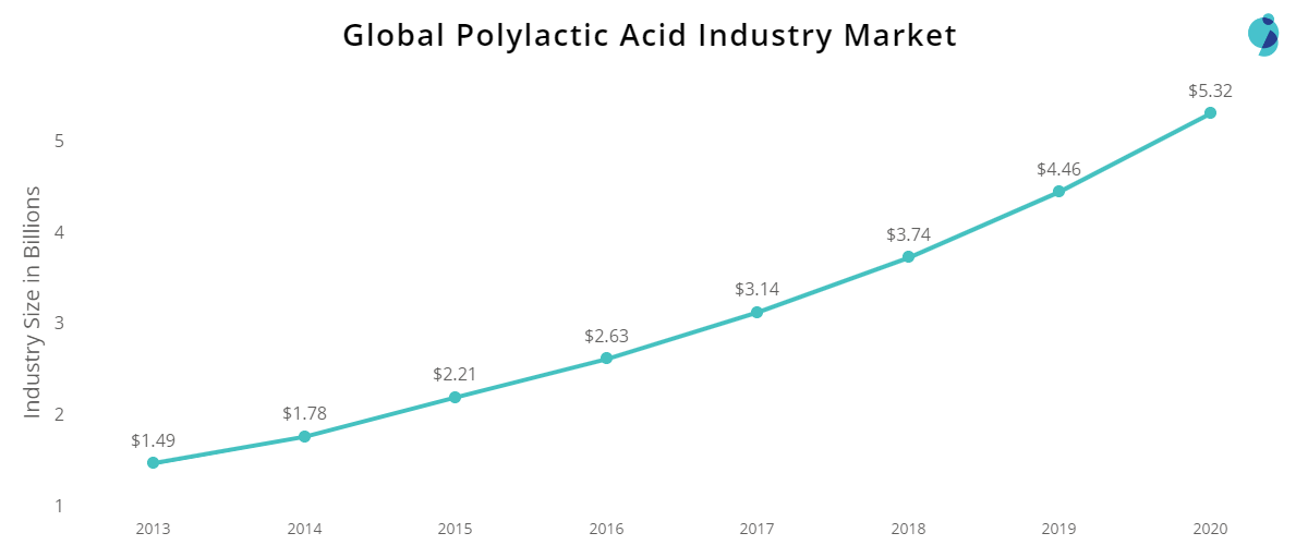 global market of polylactic acid PLA