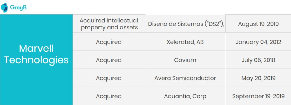 marvell acquisitions