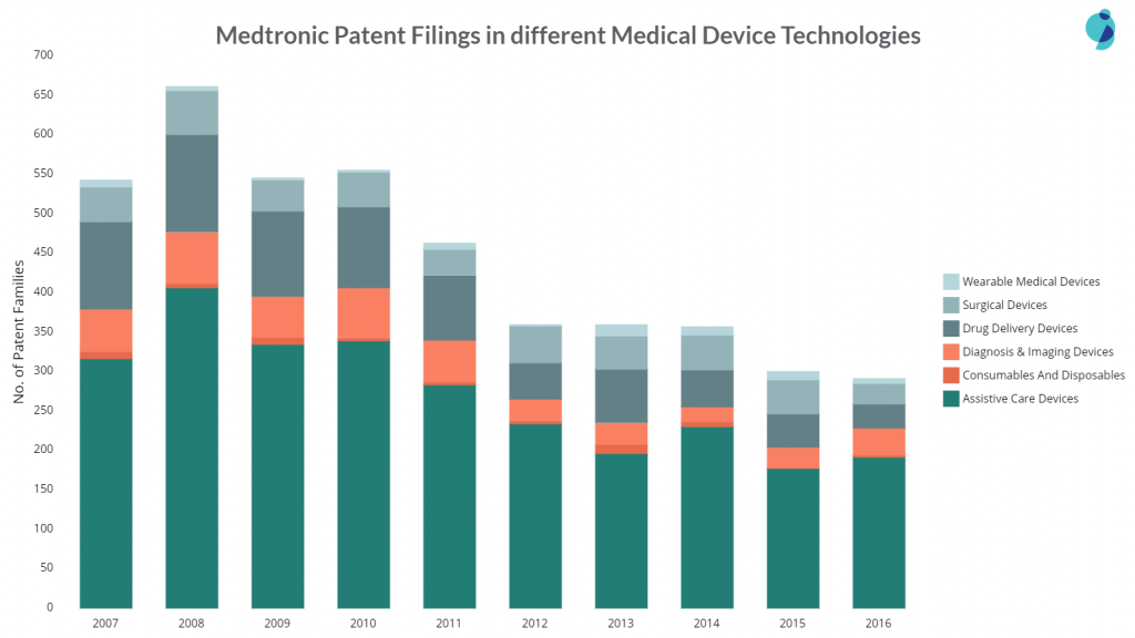 medtronic patent filings in different areas of medical devices