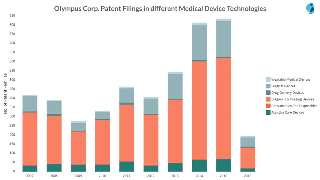olympus patent filings in different areas of medical devices
