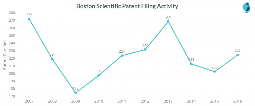 boston scientific patent filing trend