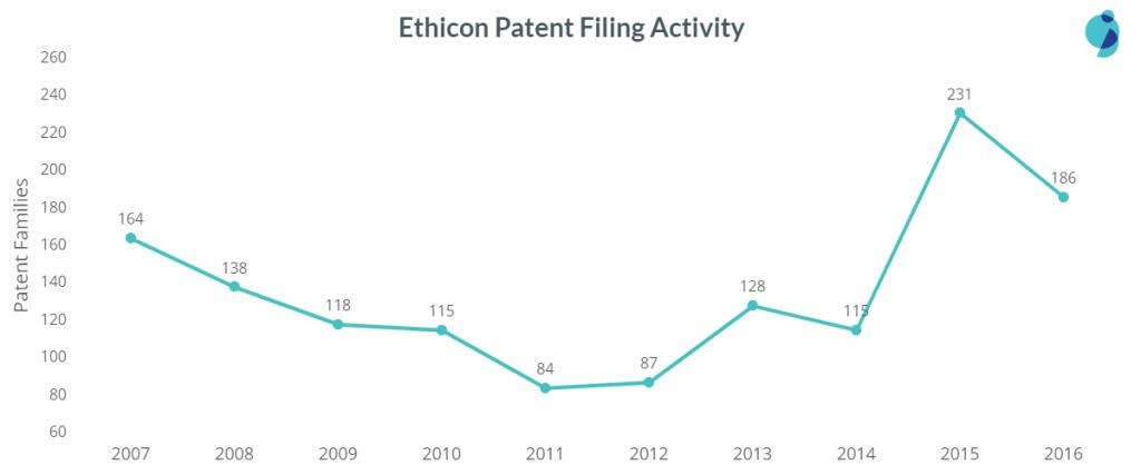 ethicon patent filing trend