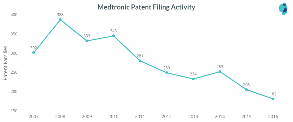 medtronic patent filing trend