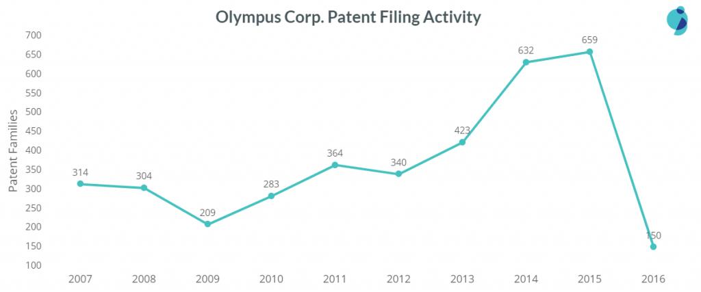 olympus patent filing trend