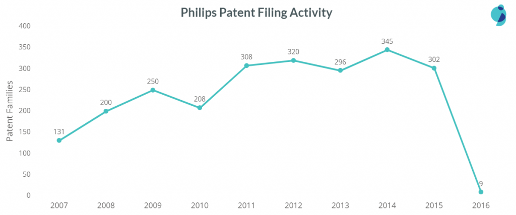 philips patent filing trend