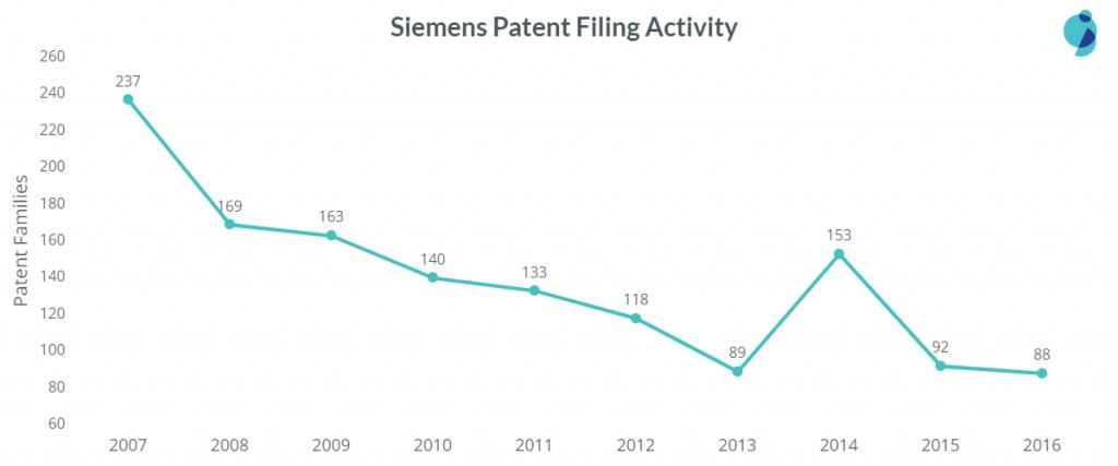 siemens patent filing trend