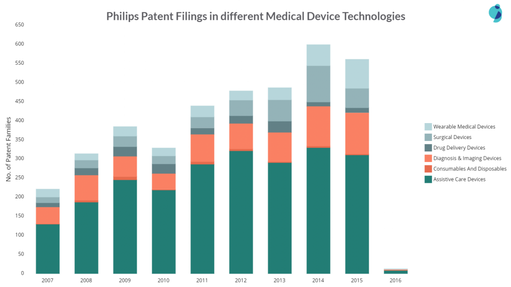 philips patent filings in different areas of medical devices
