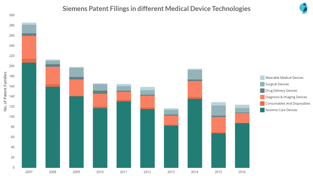 siemens patent filings in different areas of medical devices