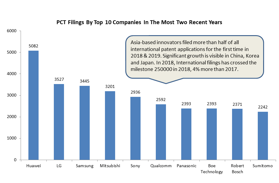 top companies with most pct filings in 2019 and 2018