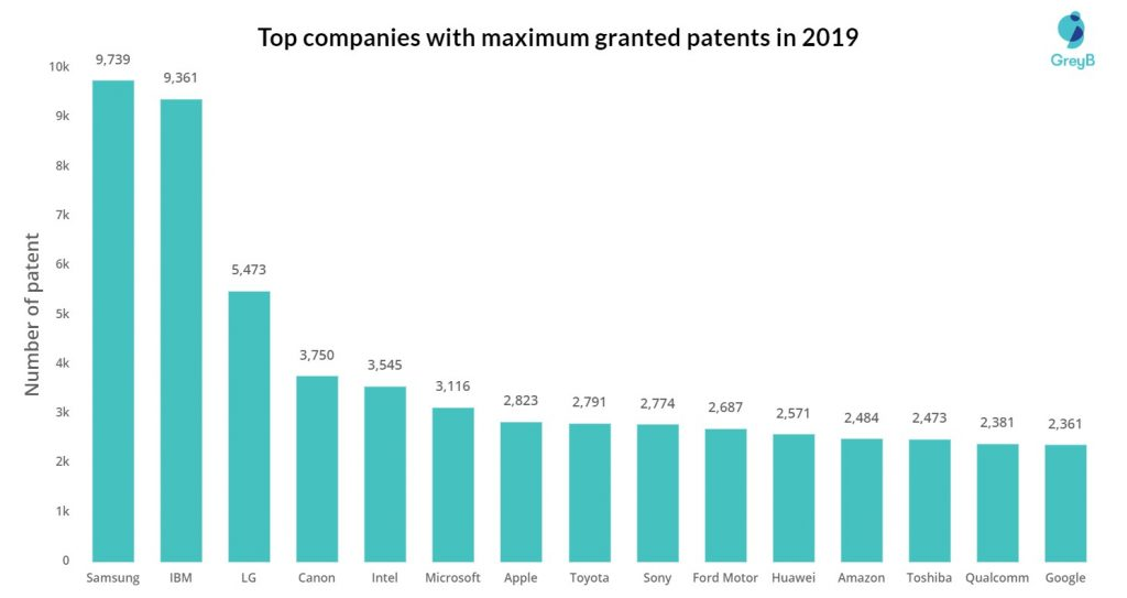 companies with most patents 2019
