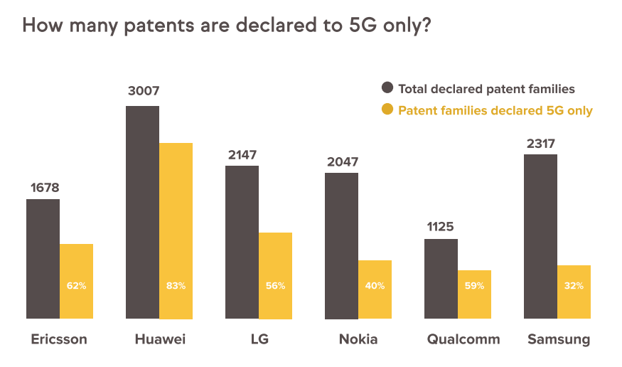 declared SEPs vs 5G SEPs