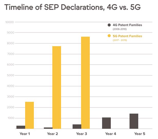 Timeline - 4G vs 5G declaration