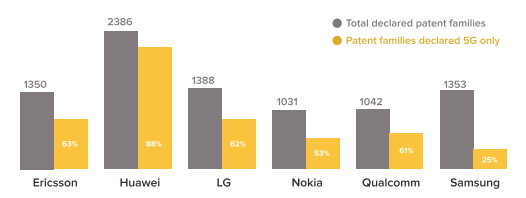 number of 5g declared patents