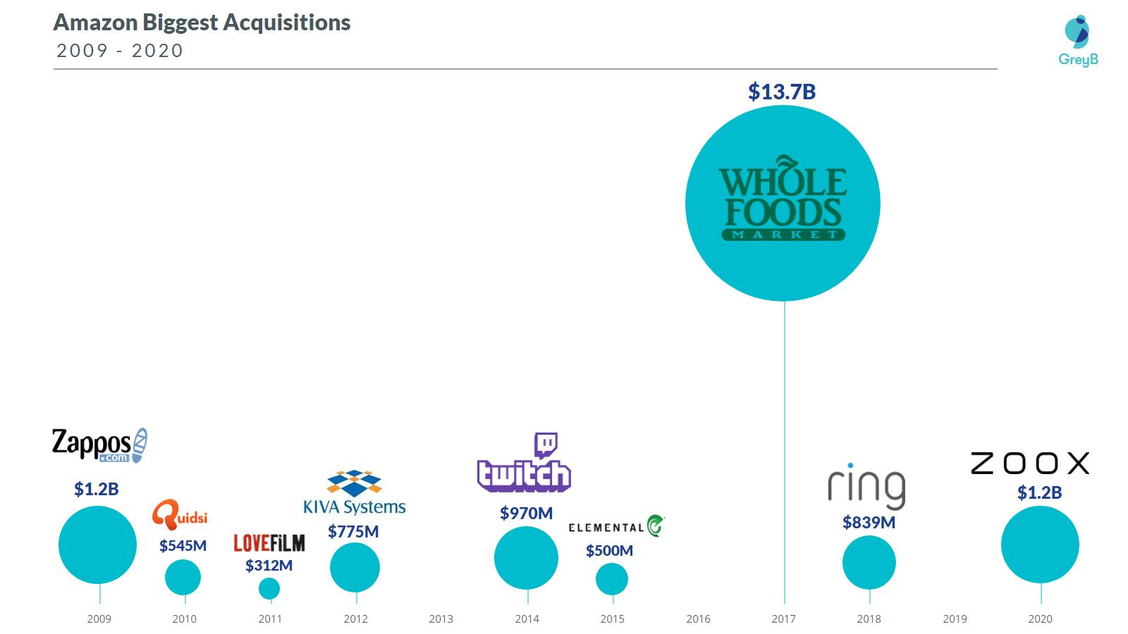 Amazon Biggest Acquisitions