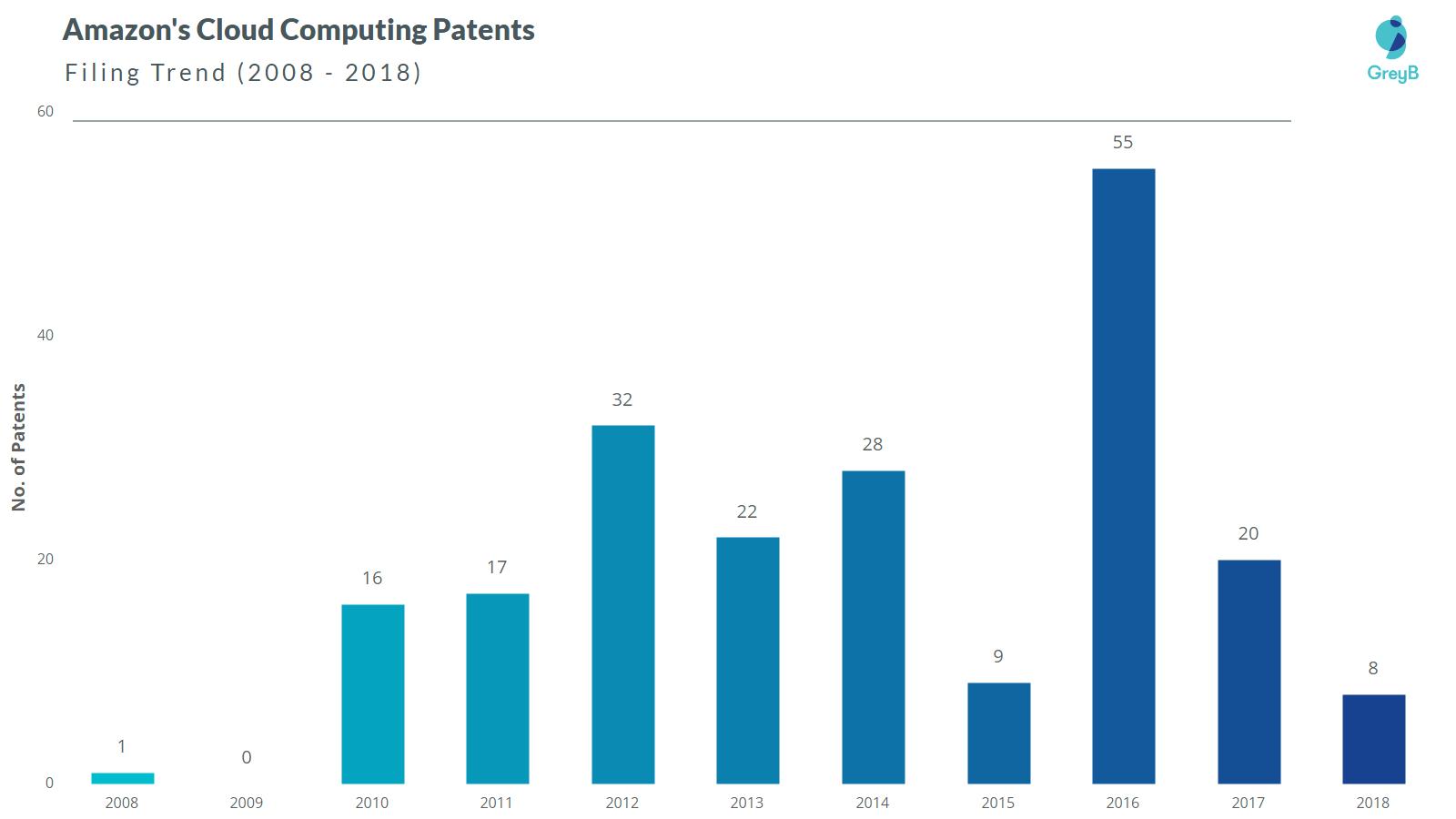 Amazon Cloud Computing Patents