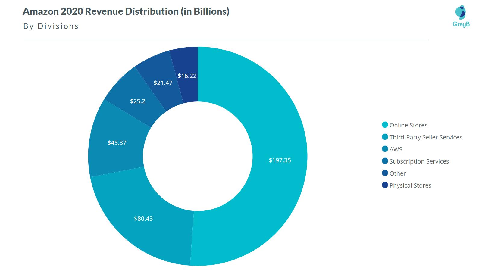 Amazon 2020 Revenue Division wise