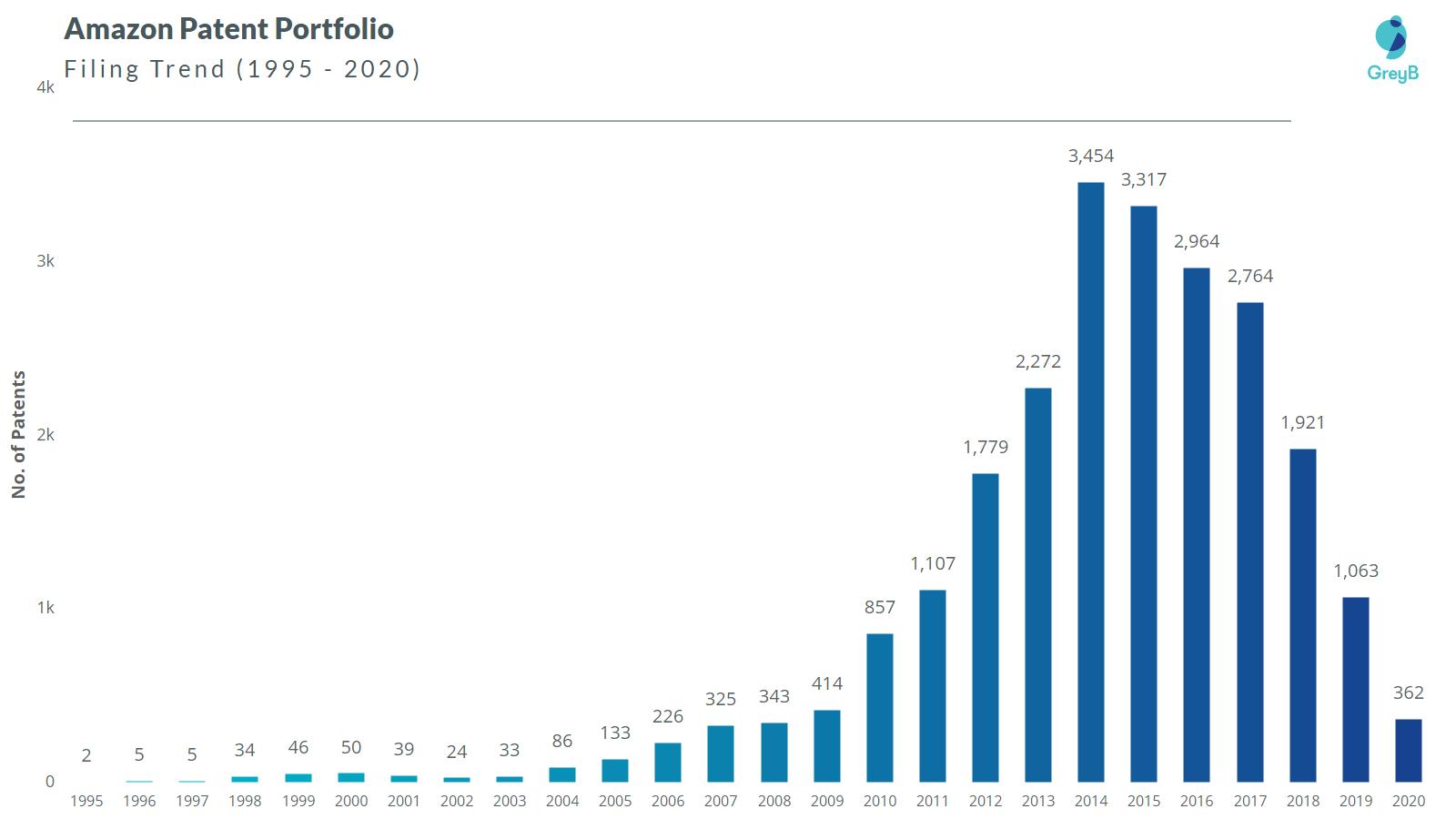 Amazon Patent Portfolio - Filing Trend