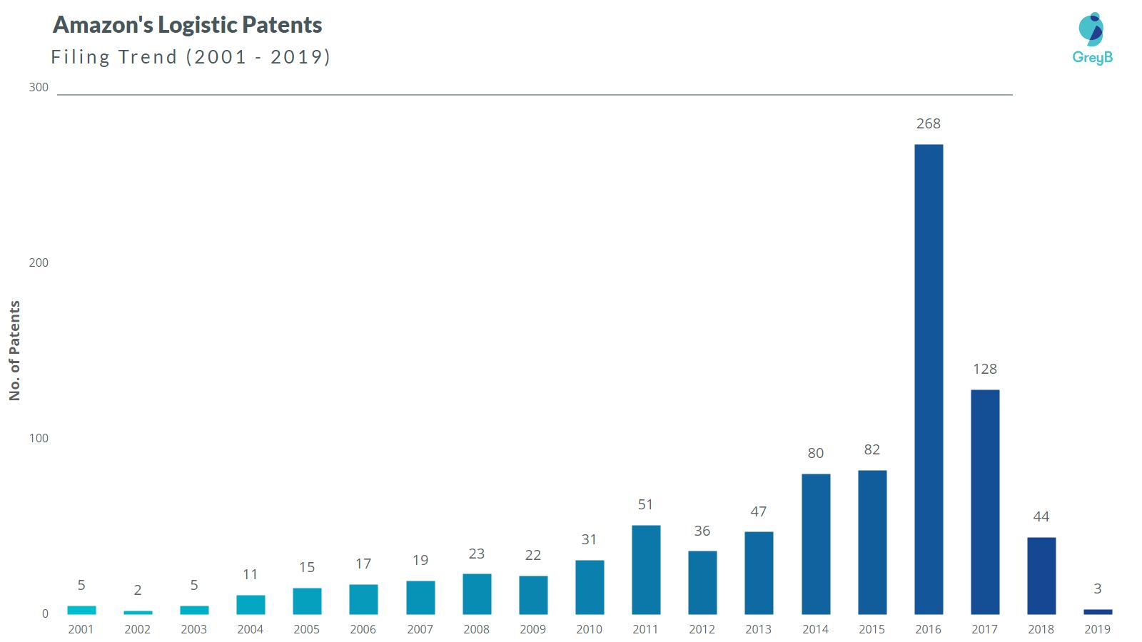 Amazon Logistics Patents