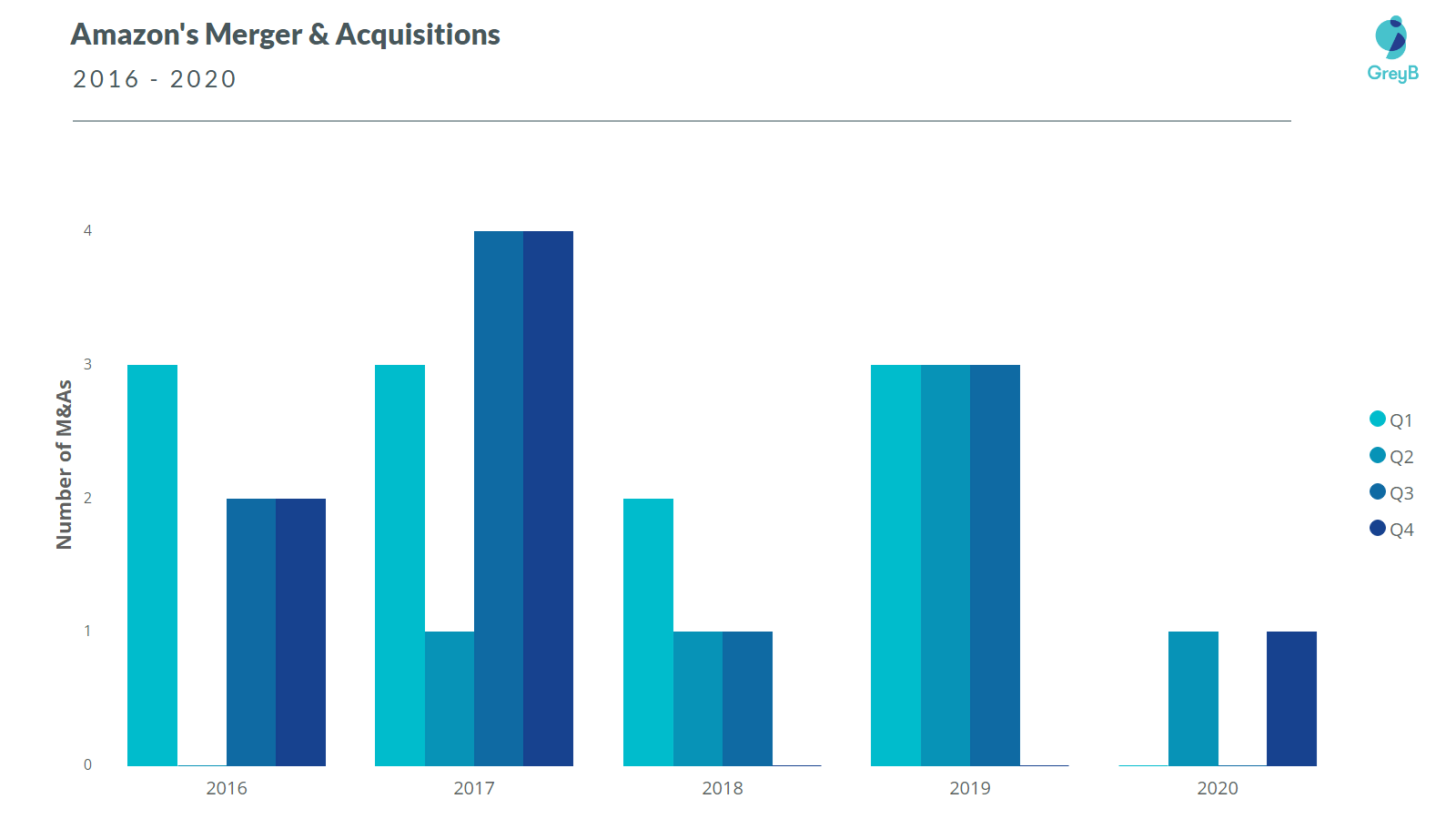 Amazon Merger and Acquisition 2020