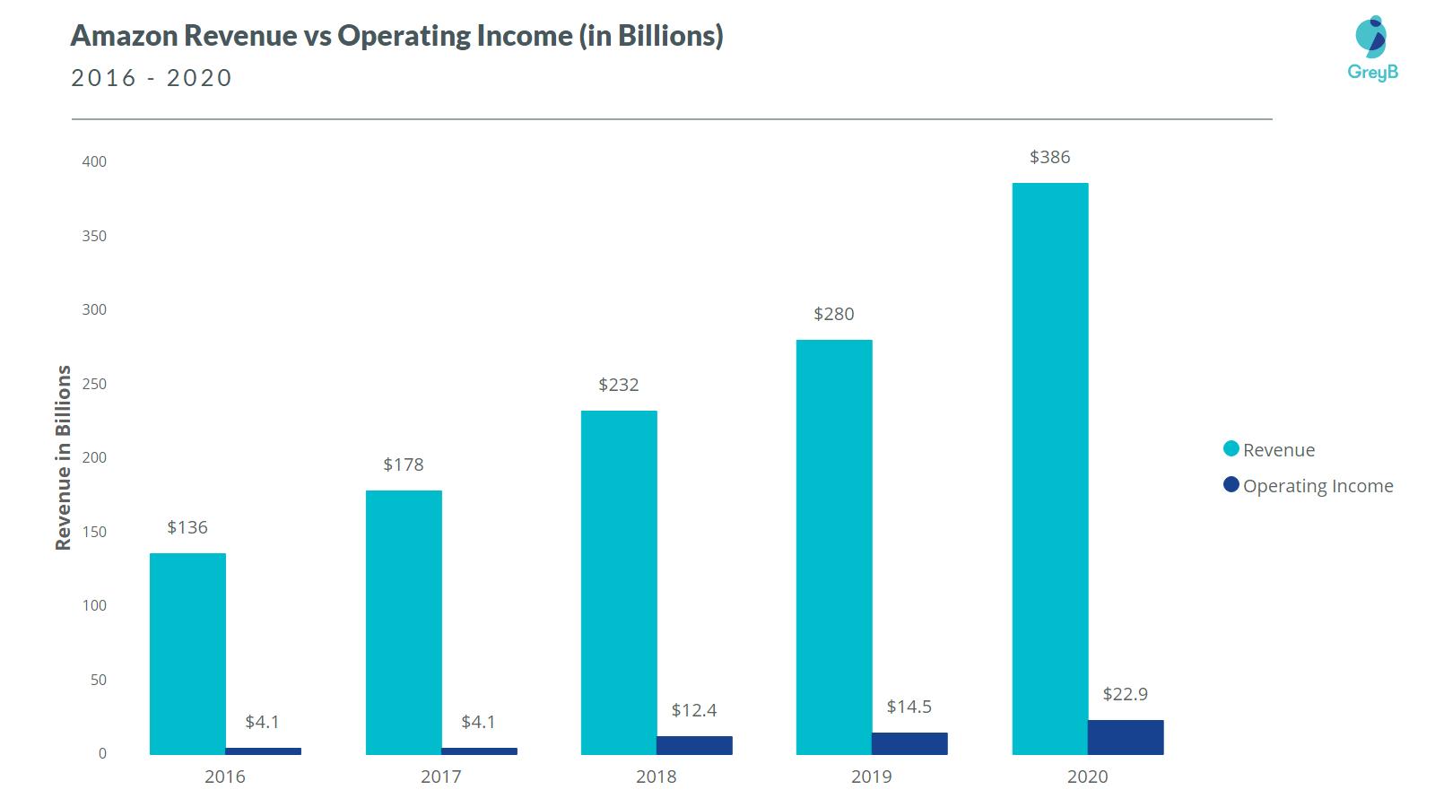 Amazon Revenue and Operating Income 2020
