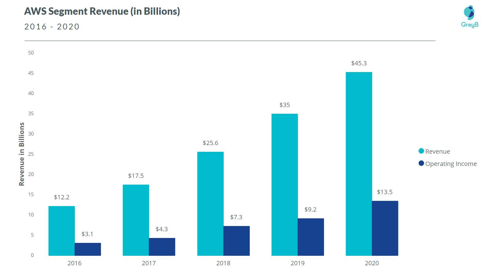 AWS Revenue 2020