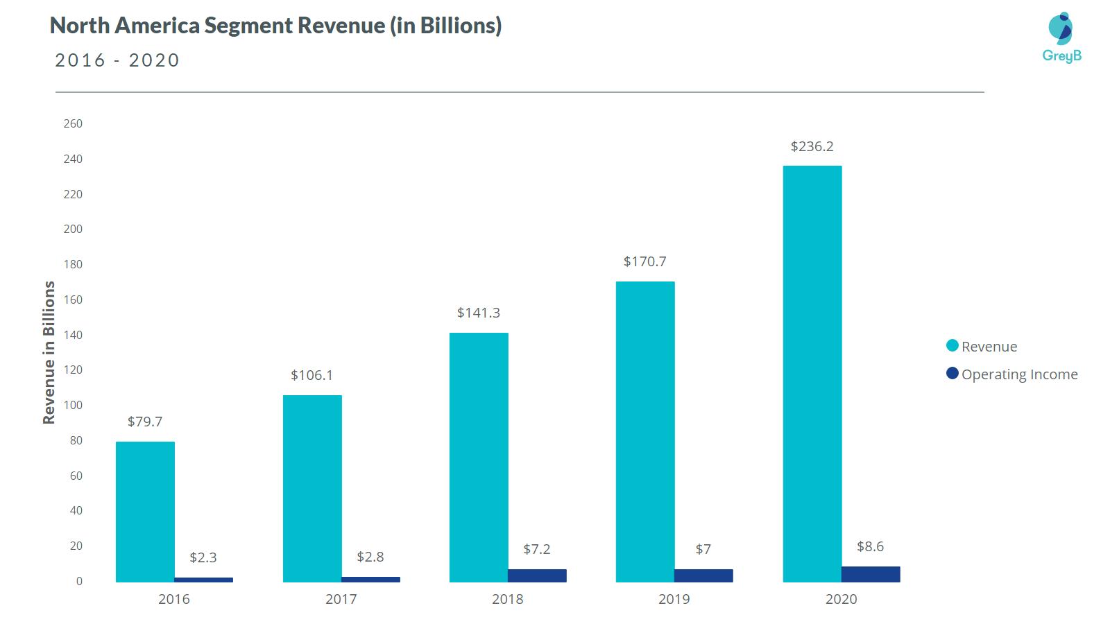 Amazon North America Segment Revenue 2020