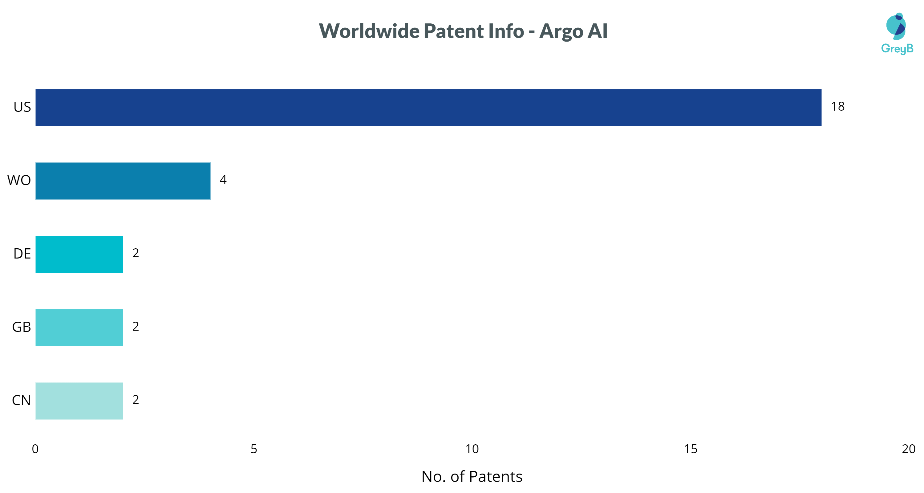 Argo AI patents