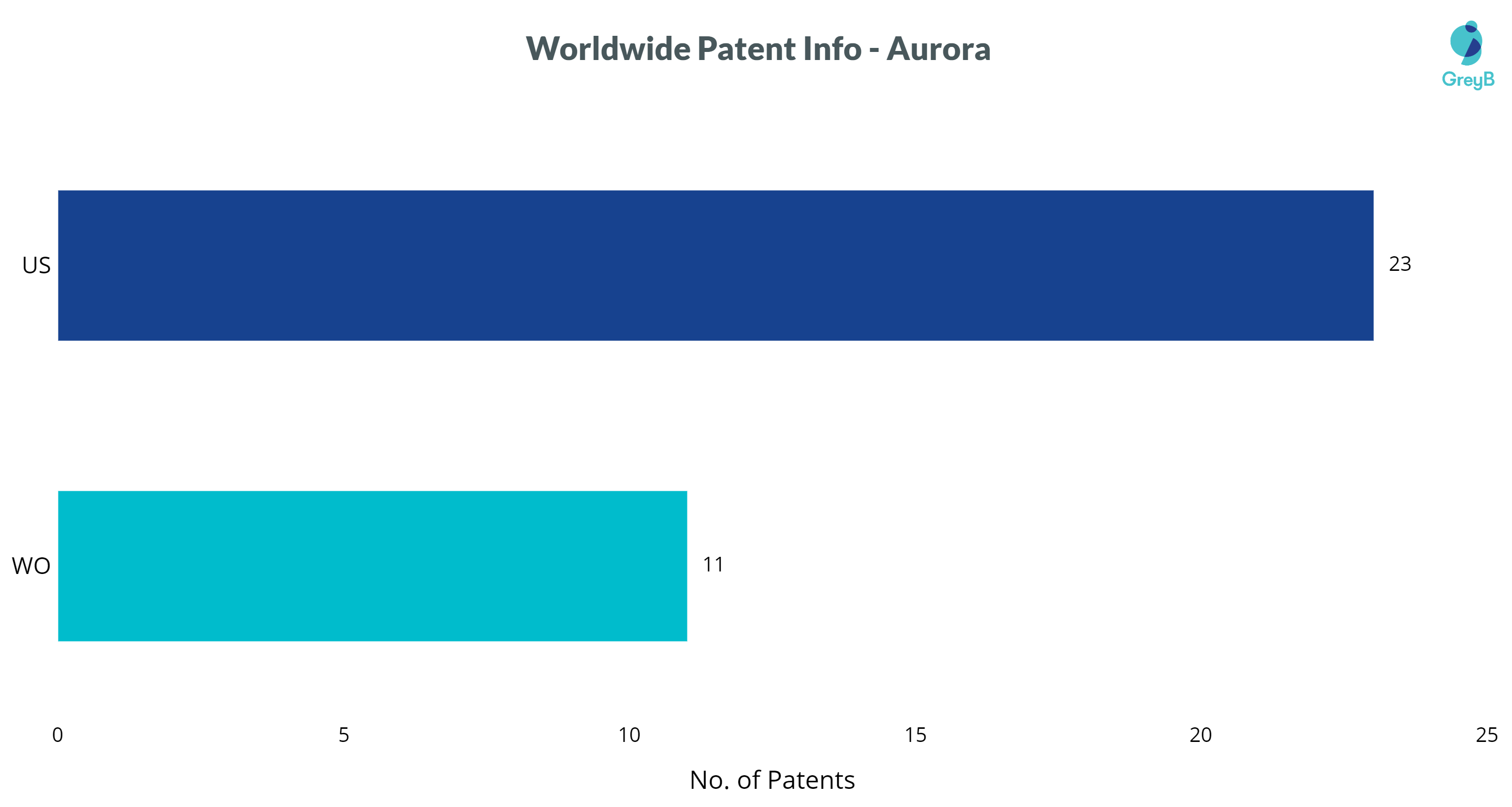 Aurora Patents