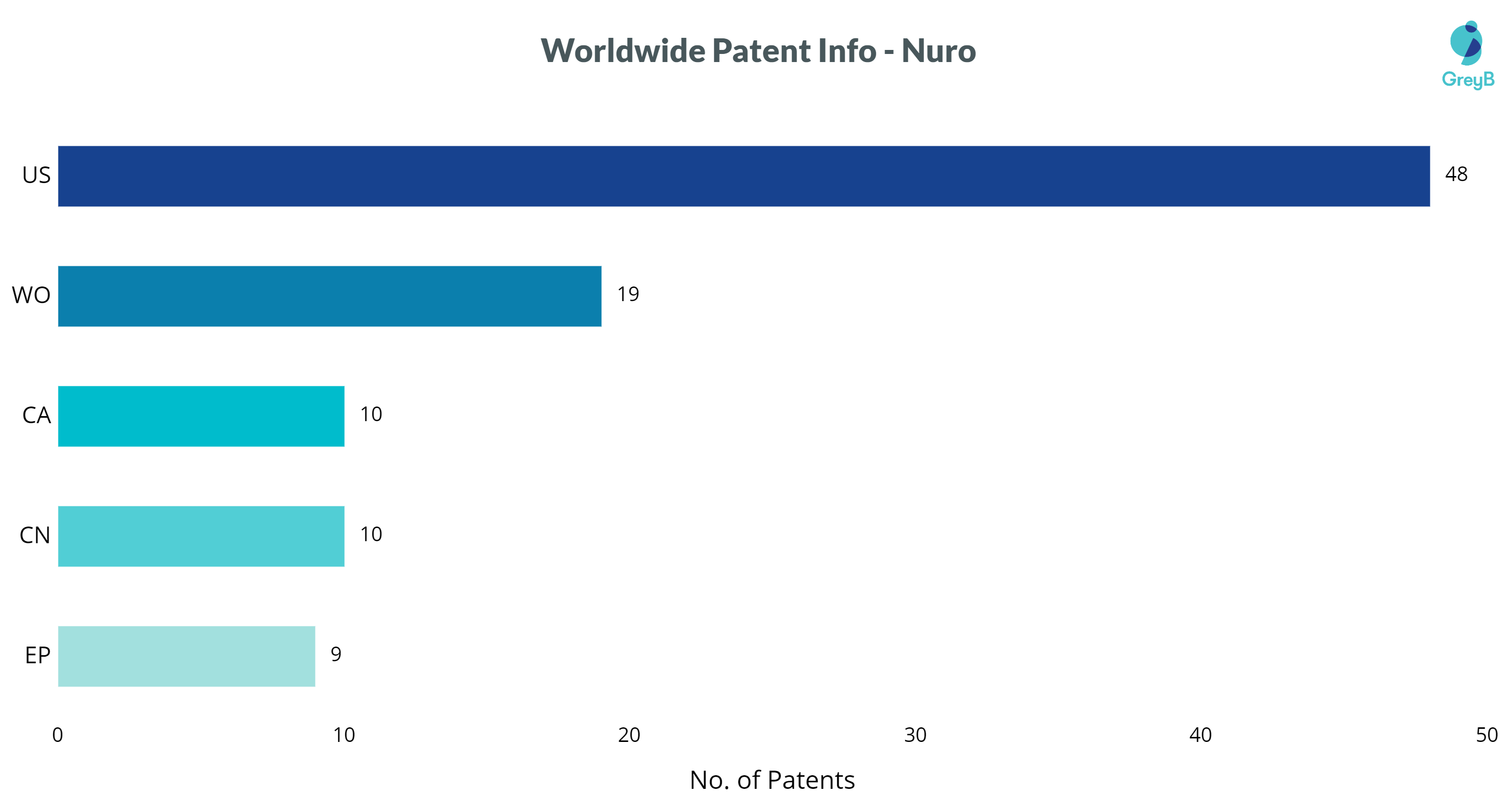 Nuro patents