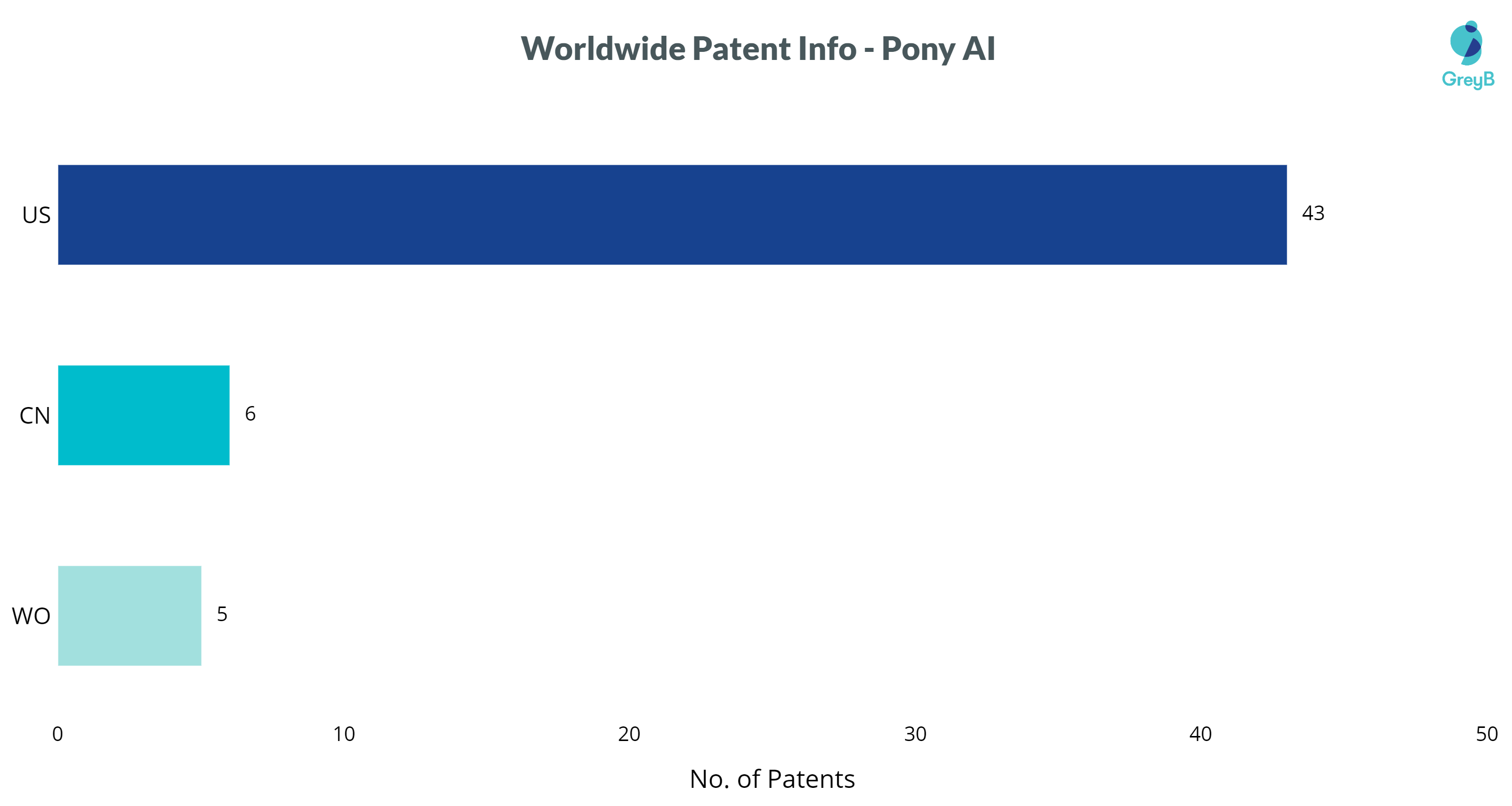 Pony AI patents