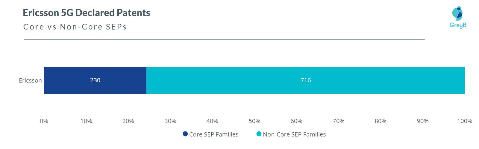Ericsson 5G Core SEPs