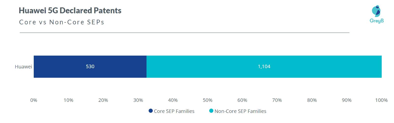 Huawei 5G Core SEPs
