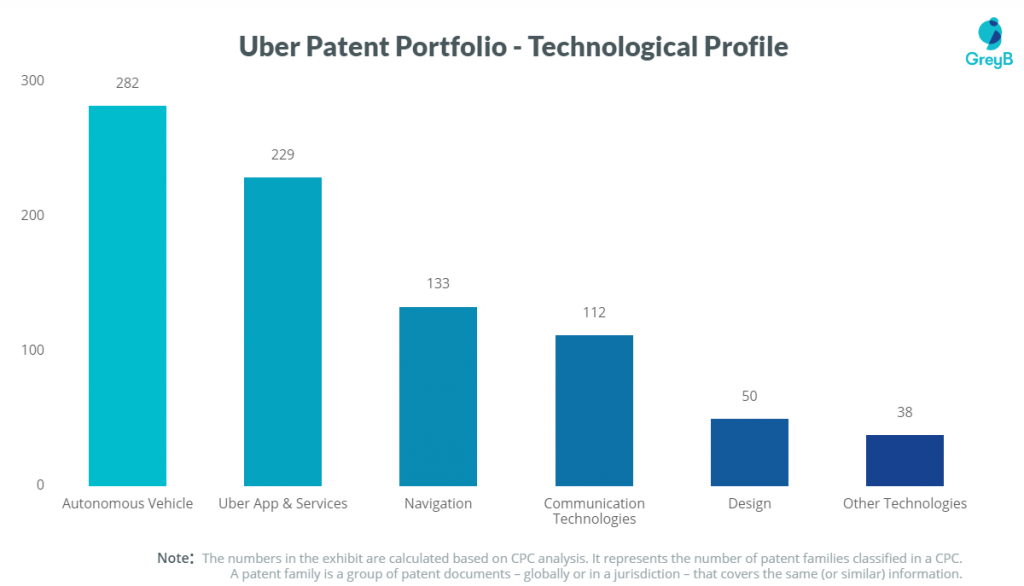Uber technology research