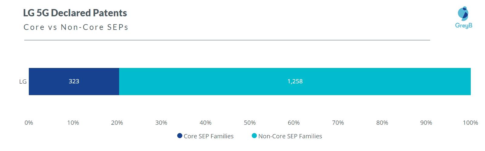 LG 5G Core SEPs