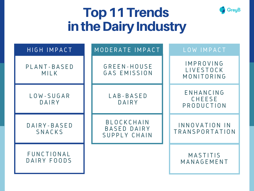 Dairy Industry Innovation Trends
