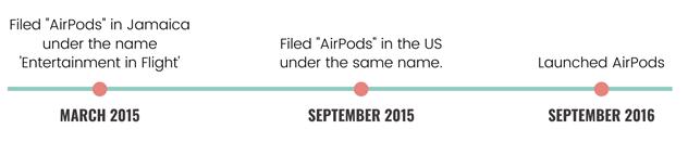AirPods trademark filing