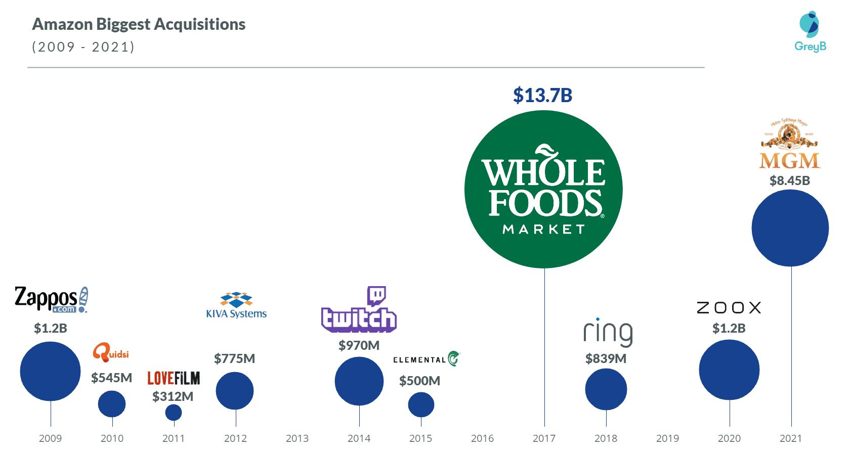 Amazon biggest acquisitions 2021
