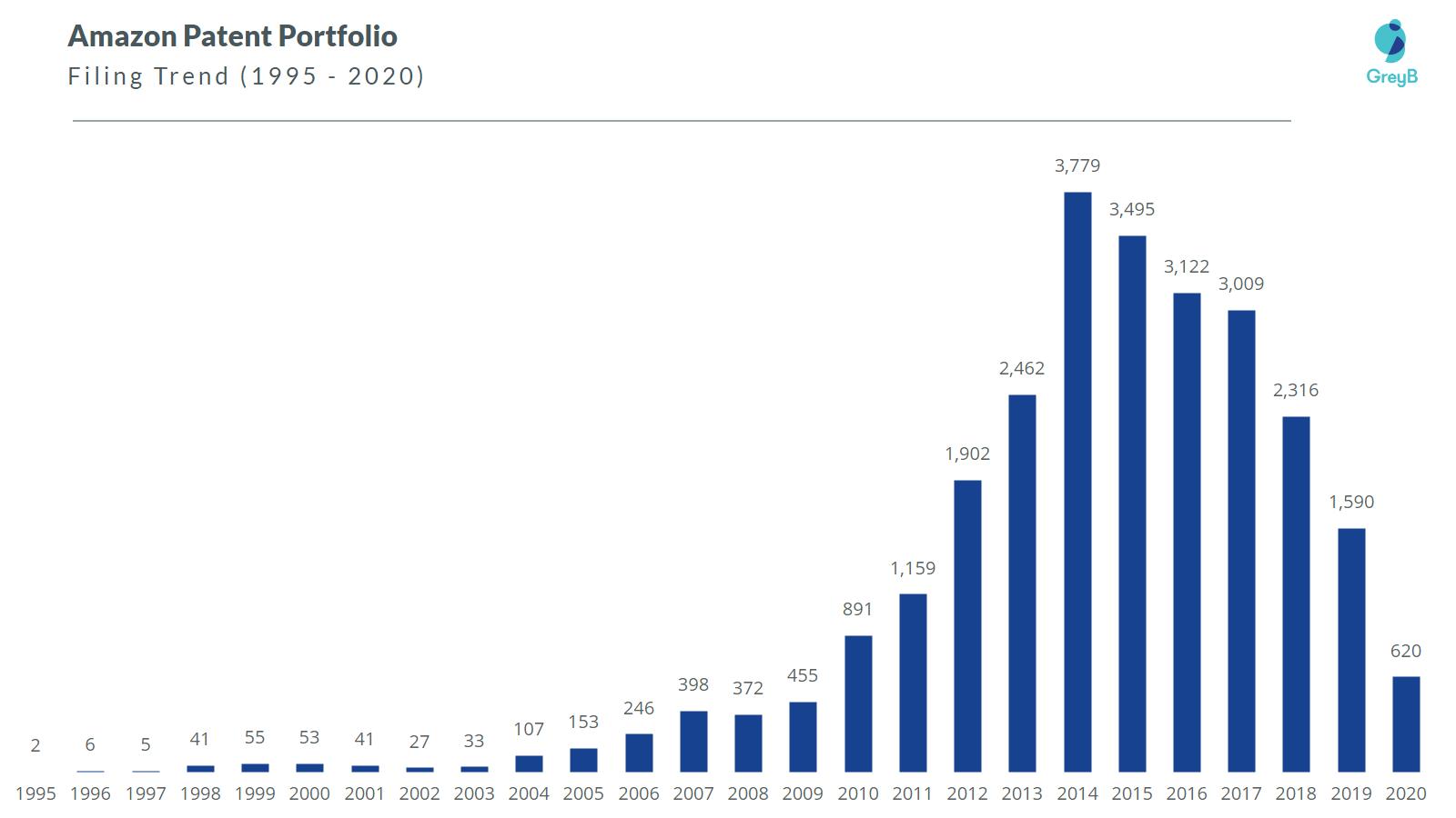 Amazon patent filing trend