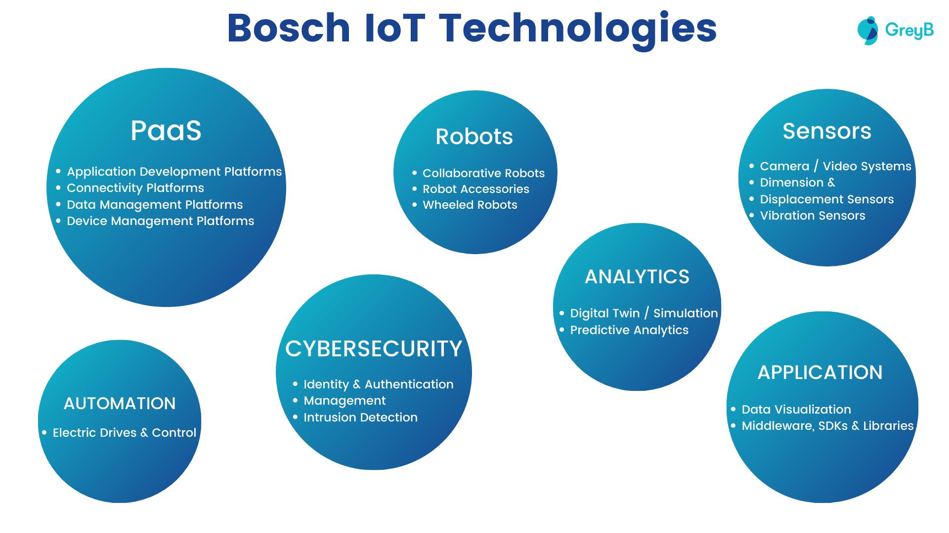 Bosch IoT Technologies