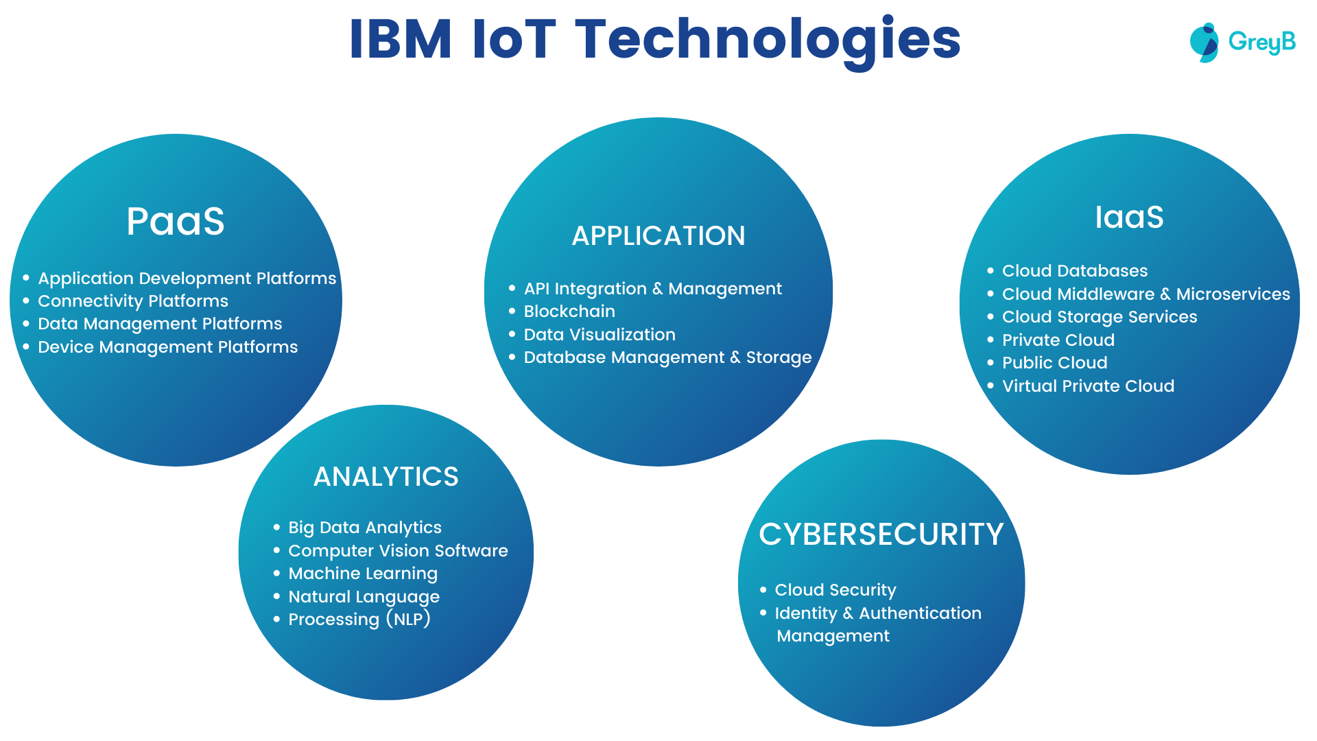 IBM IoT Technologies