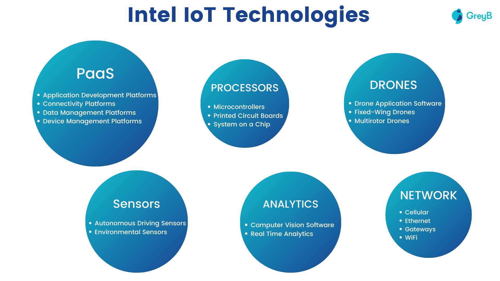 Intel IoT Technologies