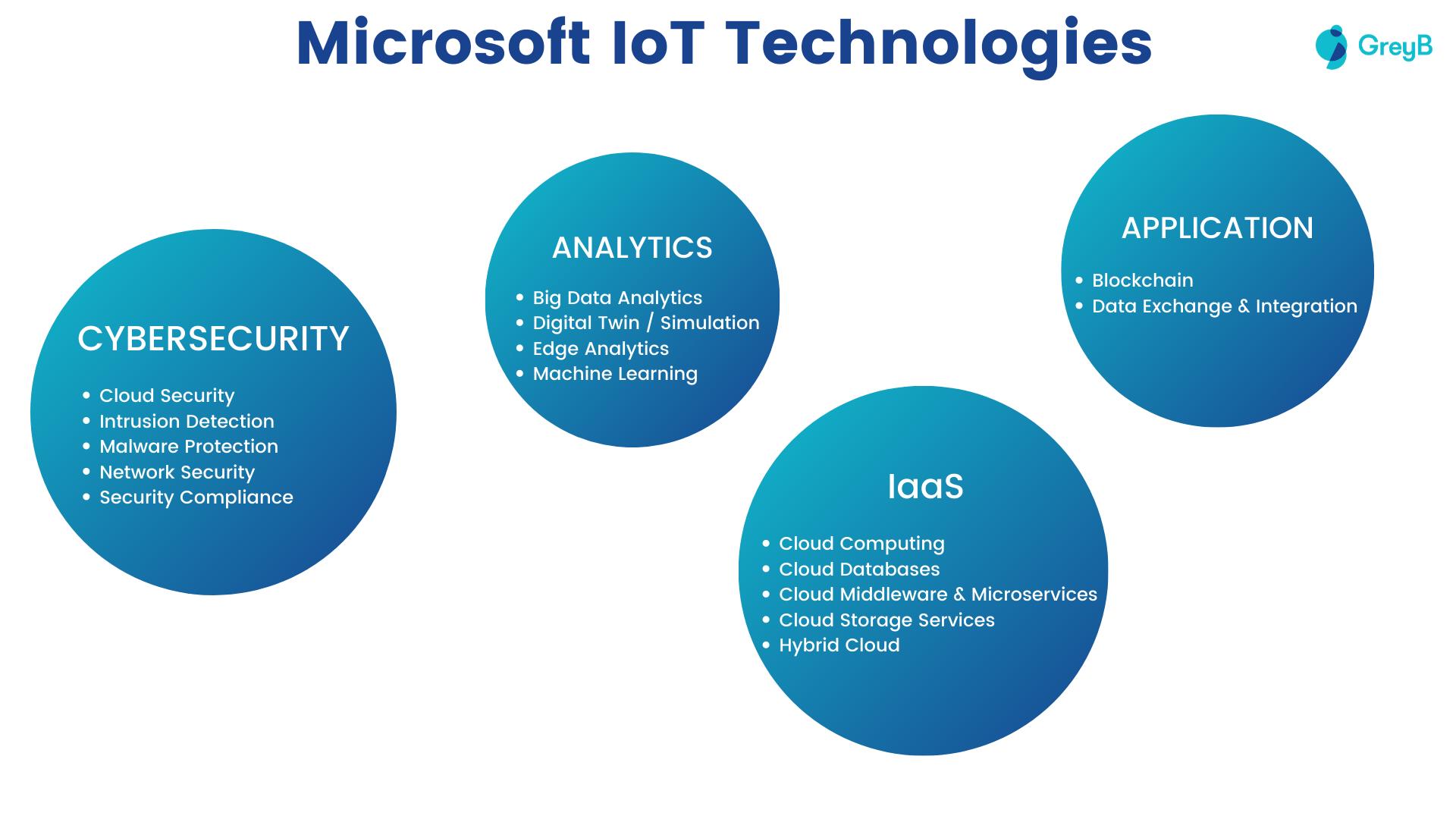 Microsoft IoT Technologies