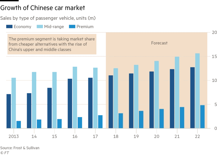 Growth of Chinese car market