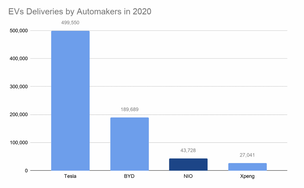 EVs deliveries by automakers in 2020