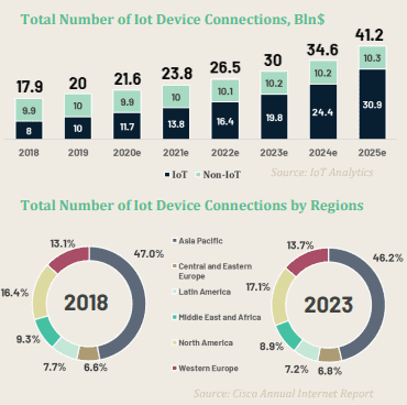 Total number of IoT device connections