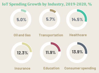IoT spending growth by industry