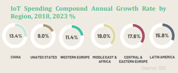 IoT Spending compound annual growth rate by region