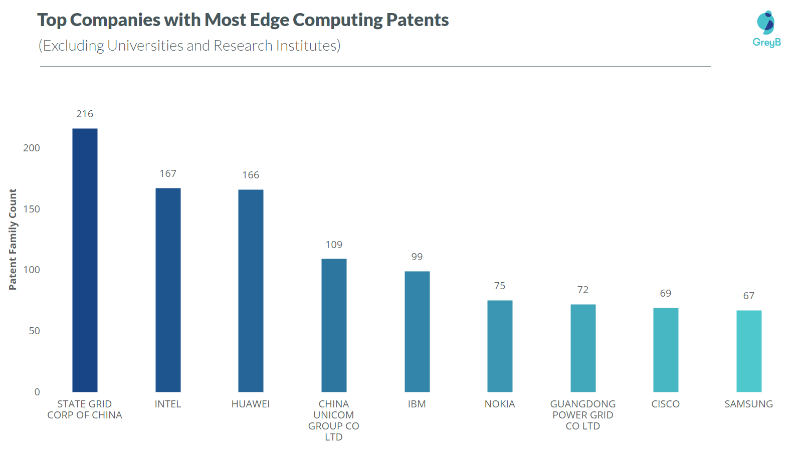 Top companies with edge computing patents