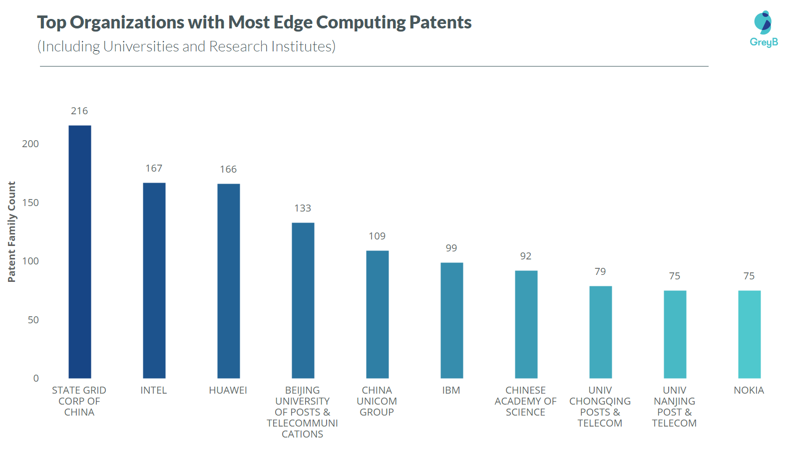 Top organization with edge computing patents