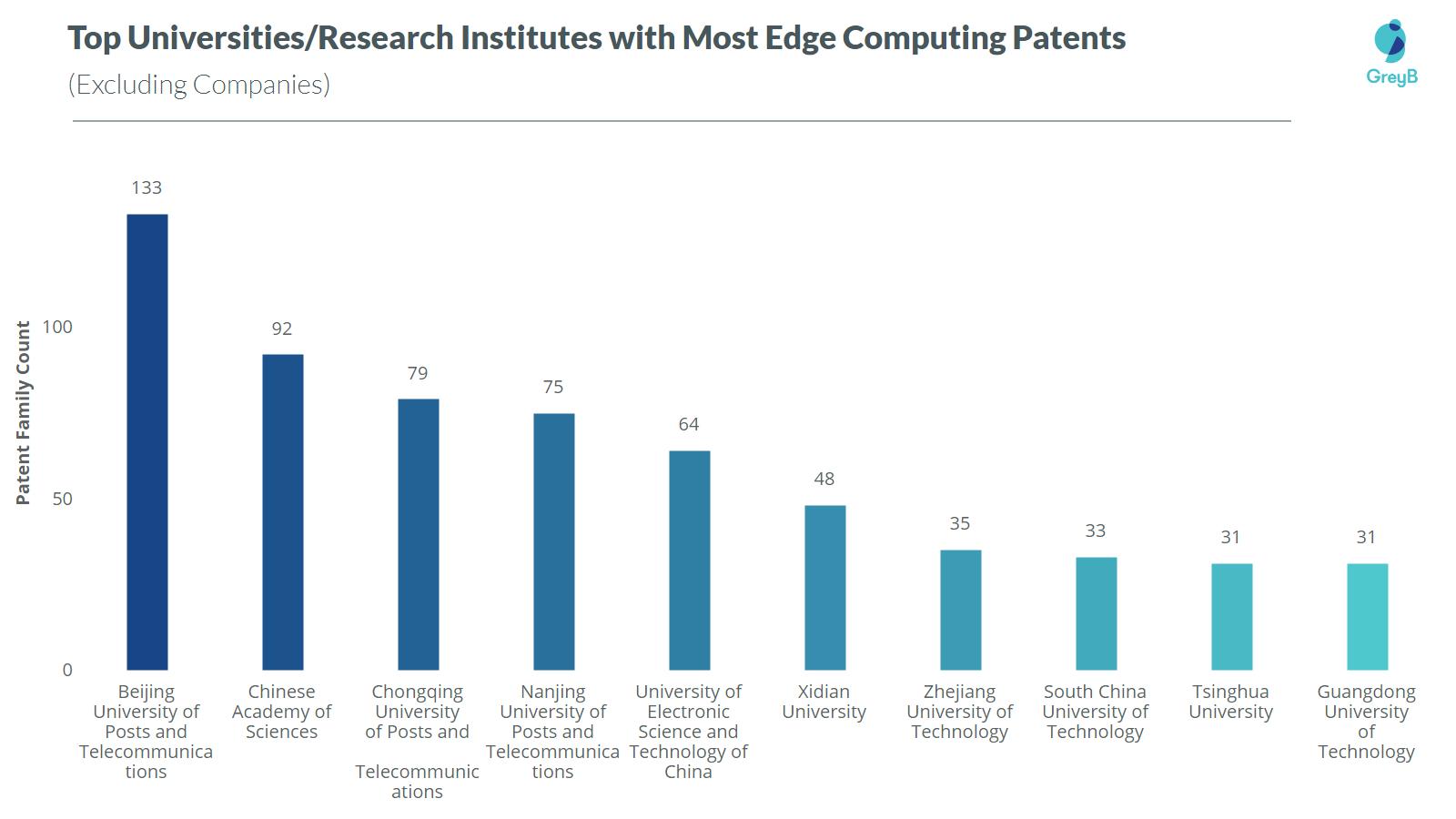 Top universities in edge computing patents